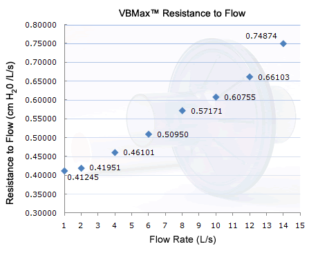 VBMax PFT Filter Resistance to Flow